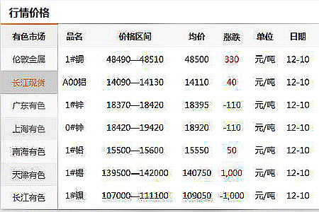 万博manbetx官网登录五金行业原材料价格今日行情通报20191211(图)