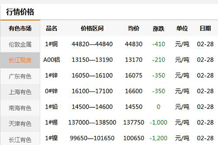 【万博manbetx官网登录五金材料】2020年2月29日年初价格通报(图)