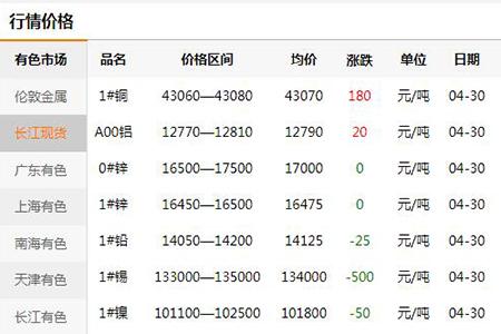 【万博manbetx官网登录五金材料】2020年4月30日有色金属材料价格月通报(图)
